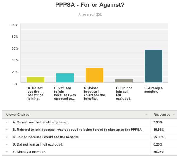 Results of the For or Against the PPPSA survey